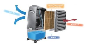 Best Air Coolers In India 1